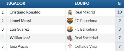 Real Madrid vs. Barcelona
